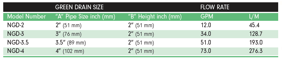 Green Drain Specifications